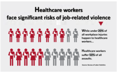 Violence in the healthcare and senior living workplace