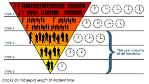 illustration of incident types based on expected duration and resources being managed